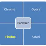 Gaengige Browser