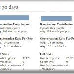 Wordpress-Plugin zu Autoren-Analyse im Blog