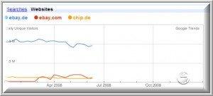 Neue Funktionen in Google Trends