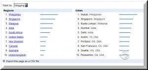 Suchbegriff Blogging in Google Trends
