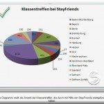 StayFriends Statistik-Diagramm
