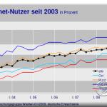 internetnutzung_studie