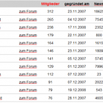 webnews_gruppen_ranking