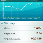 iPhone-App Analytics Lite