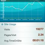 iPhone-App Analytics Lite