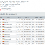 Blogger-Stats bei WhatPulse 2011