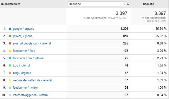 Blogzugriffe Internetblogger.de