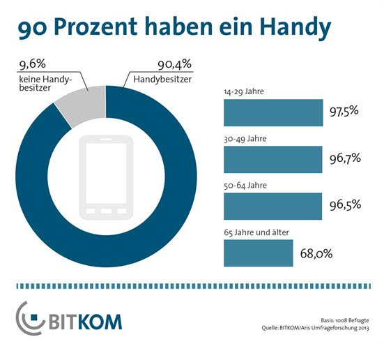 Handynutzung und Handys online kaufen