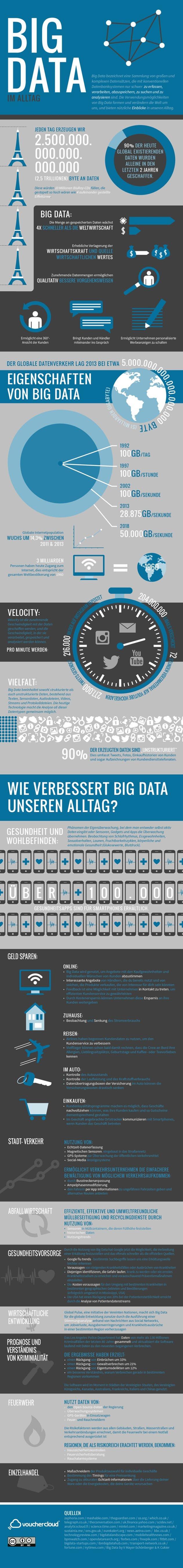 Big Data – die grosse Info-Grafik