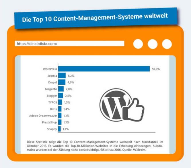 Blog erstellen: Ist WordPress wirklich die beste Wahl?
