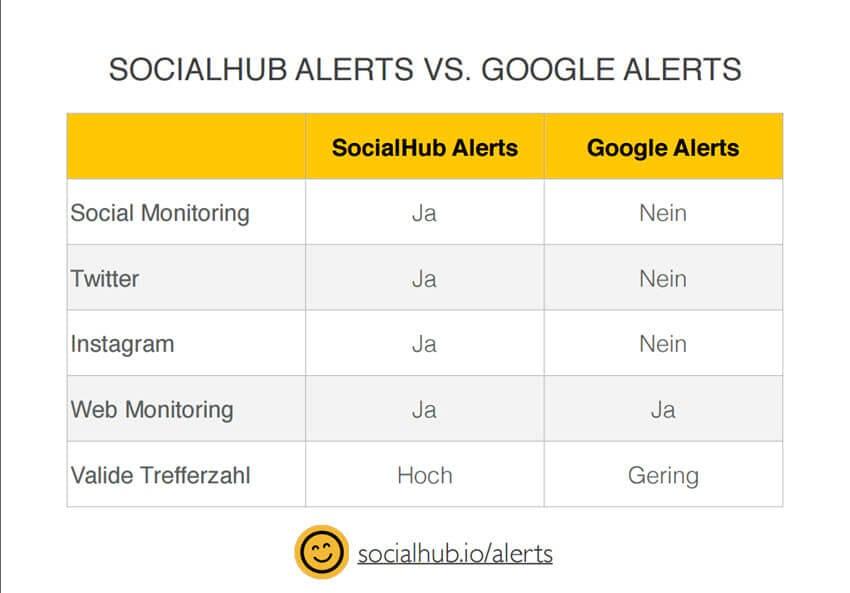 Bei 1000 Registrierungen bis Jahresende 2016 eröffnen SocialHub-Alerts teilweise kostenlos ihre Pforten