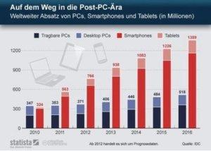 weltweiter-absatz-von-pcs-smartphones-und-tablets