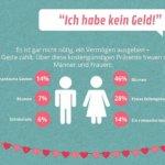 Valentinstag – Schluss mit den Ausreden – Infografik