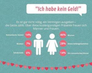 valentinstag-es-gibt-gegenseitige-geschenke-nette-geste-internetblogger-de