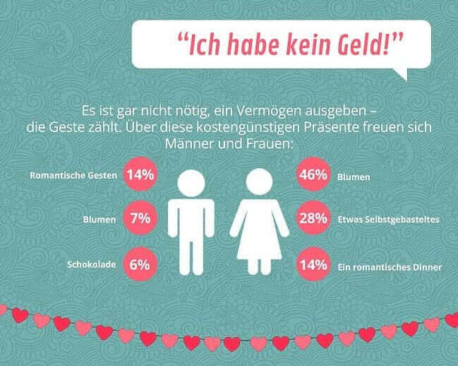 Valentinstag - Schluss mit den Ausreden - Infografik