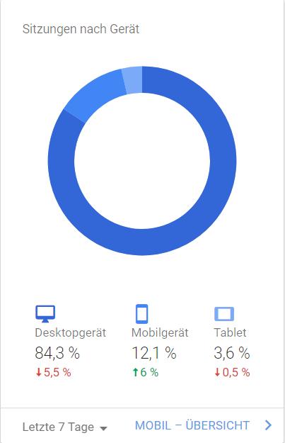 [Bild: webmasterwelten-de-mobile-visitor-stats.png]